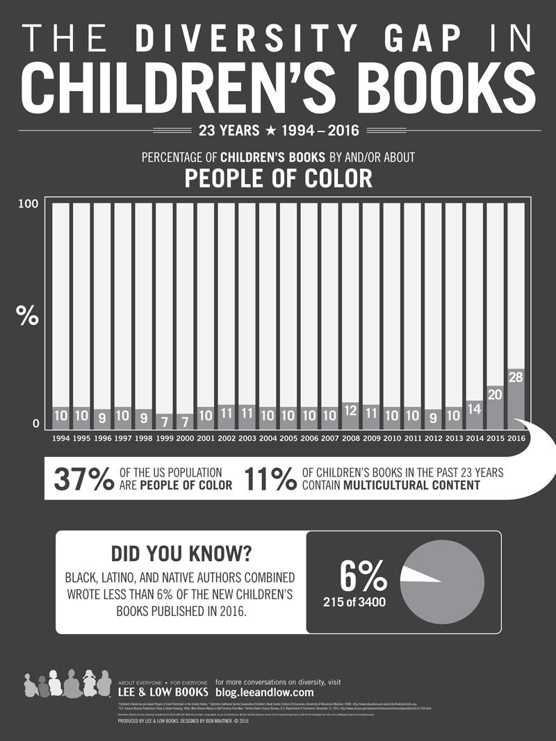 Infographic describing the percentage of children's books by and or about people of color (from 1994-2016)