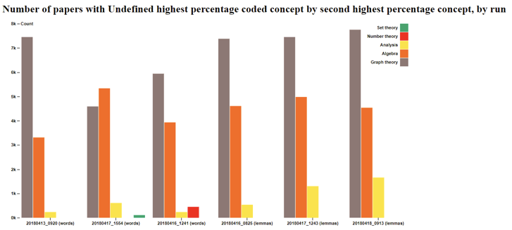 Bar chart of papers wil undefined highest percentage coded concept