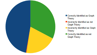 Pie graph of paper's highest or second highest value code