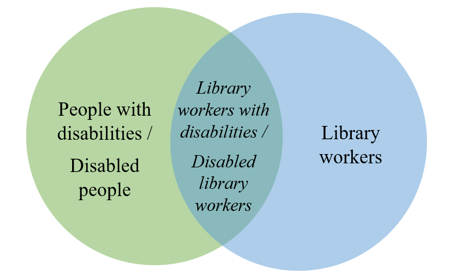 "Image of a Venn diagram. The left circle reads ""People with disabilities/Disabled people"". The right circle reads ""Library workers"". Where the two circles overlap reads ""Library workers with disabilities/disabled library workers"""