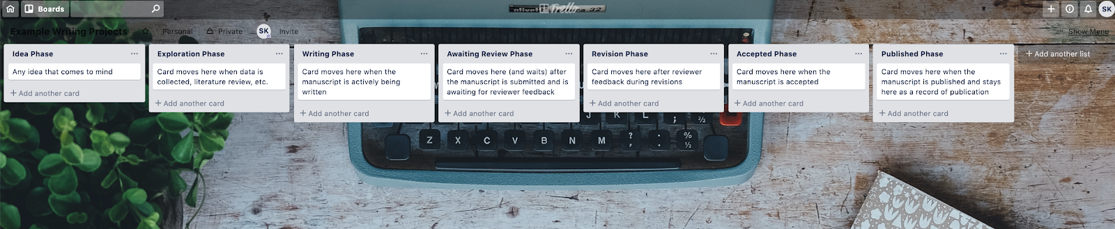 A screenshot of a Trello board for research projects.