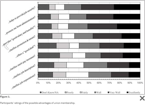 Picture of a graph from the article, showing respondents' ratings on the perceived benefits of a union.